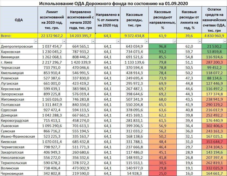 Названо області України, які витрачають гроші на дороги більше і менше всіх