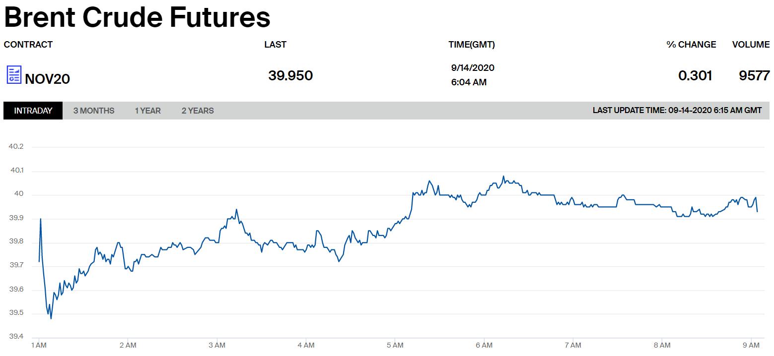 Цены на нефть марки Brent