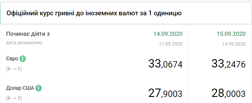Офіційний курс валют в Україні.