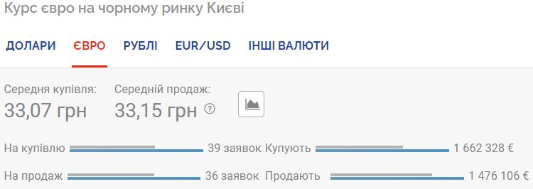 Курс євро на чорному ринку.
