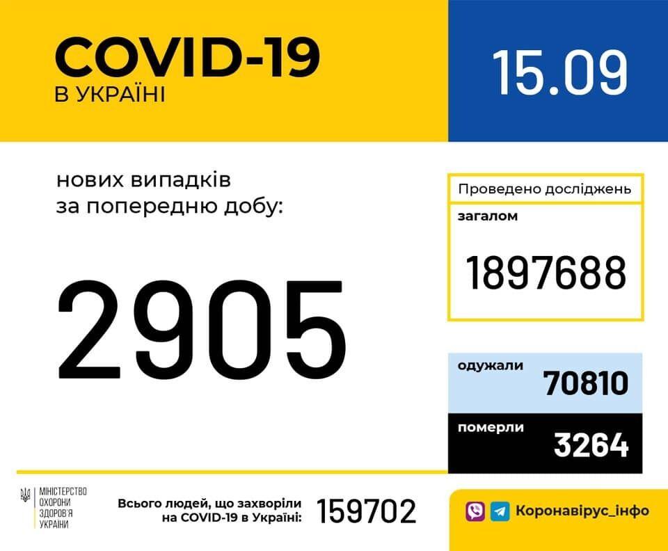 Коронавірус в Україні.