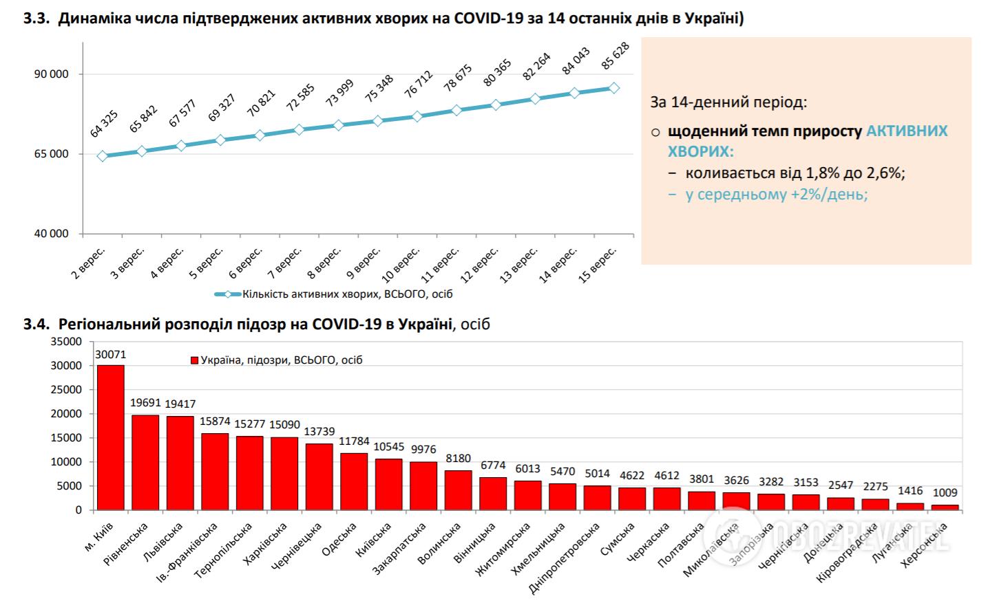 Динаміка числа підтверджених активних хворих на COVID-19 .