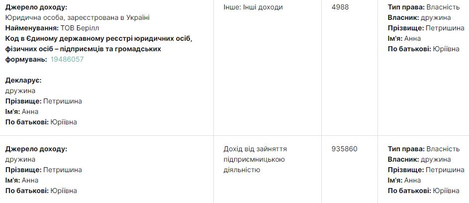 declarations.com.ua