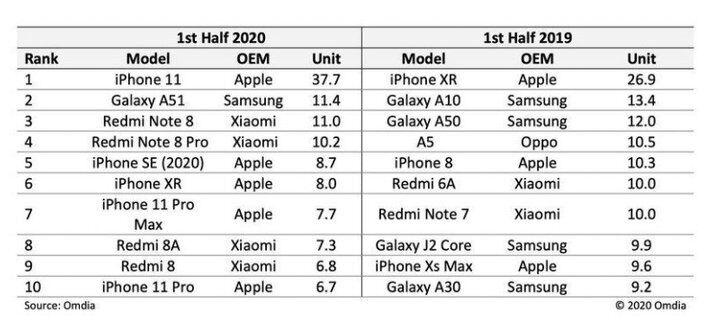 Рейтинг найпопулярніших смартфонів в 2020 році.