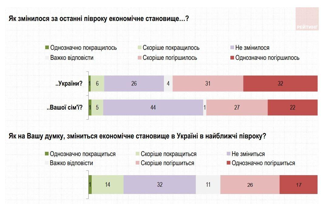 Почти 70% украинцев считают, что страна идет не туда – опрос