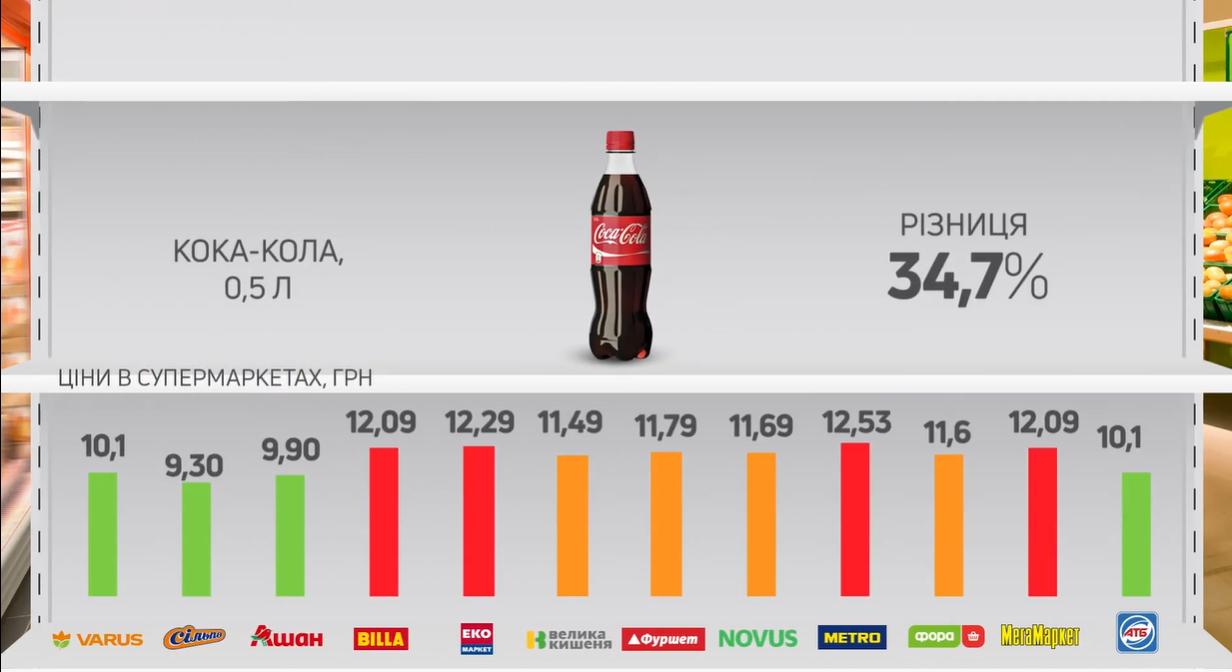 Разница цен на напиток в супермаркетах.