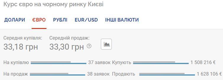 Курс евро на черном рынке.