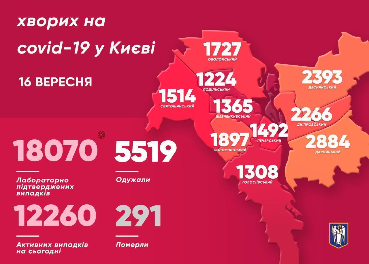 Ситуация с коронавирусом в Киеве.
