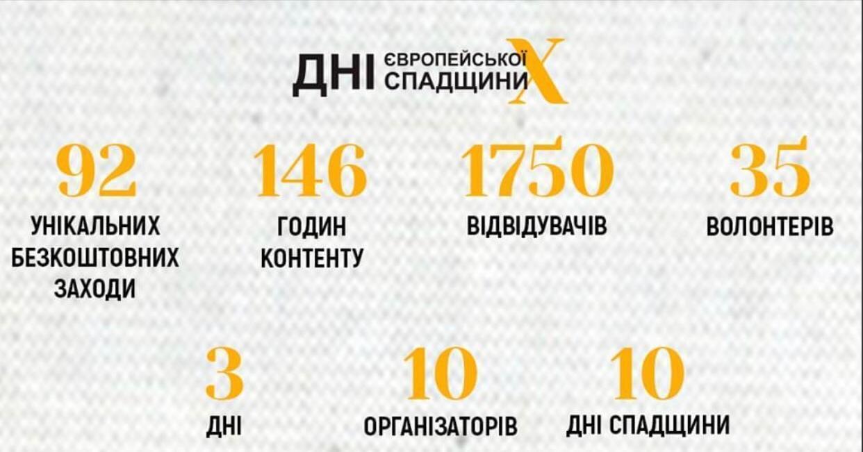 11-13 сентября во Львове проводились Десятые Дни европейского наследия