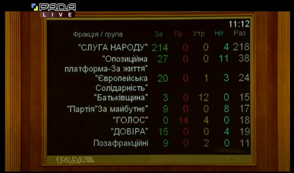 Результаты голосования по фракциям.