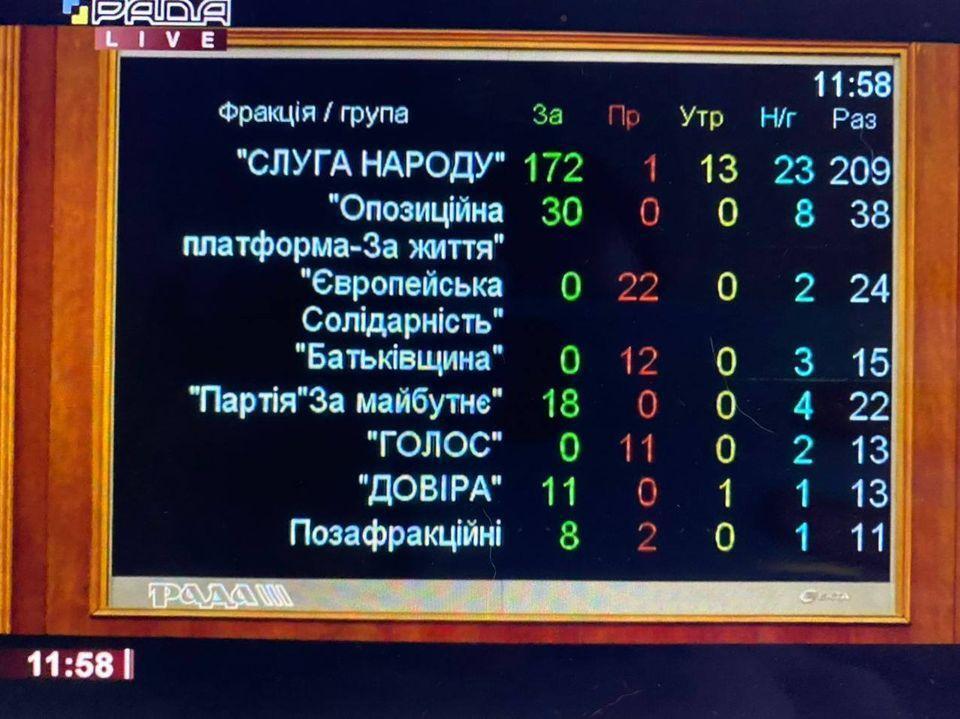 Результаты голосования за проект постановления № 4104.