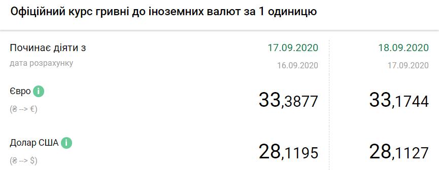 Официальный курс валют.