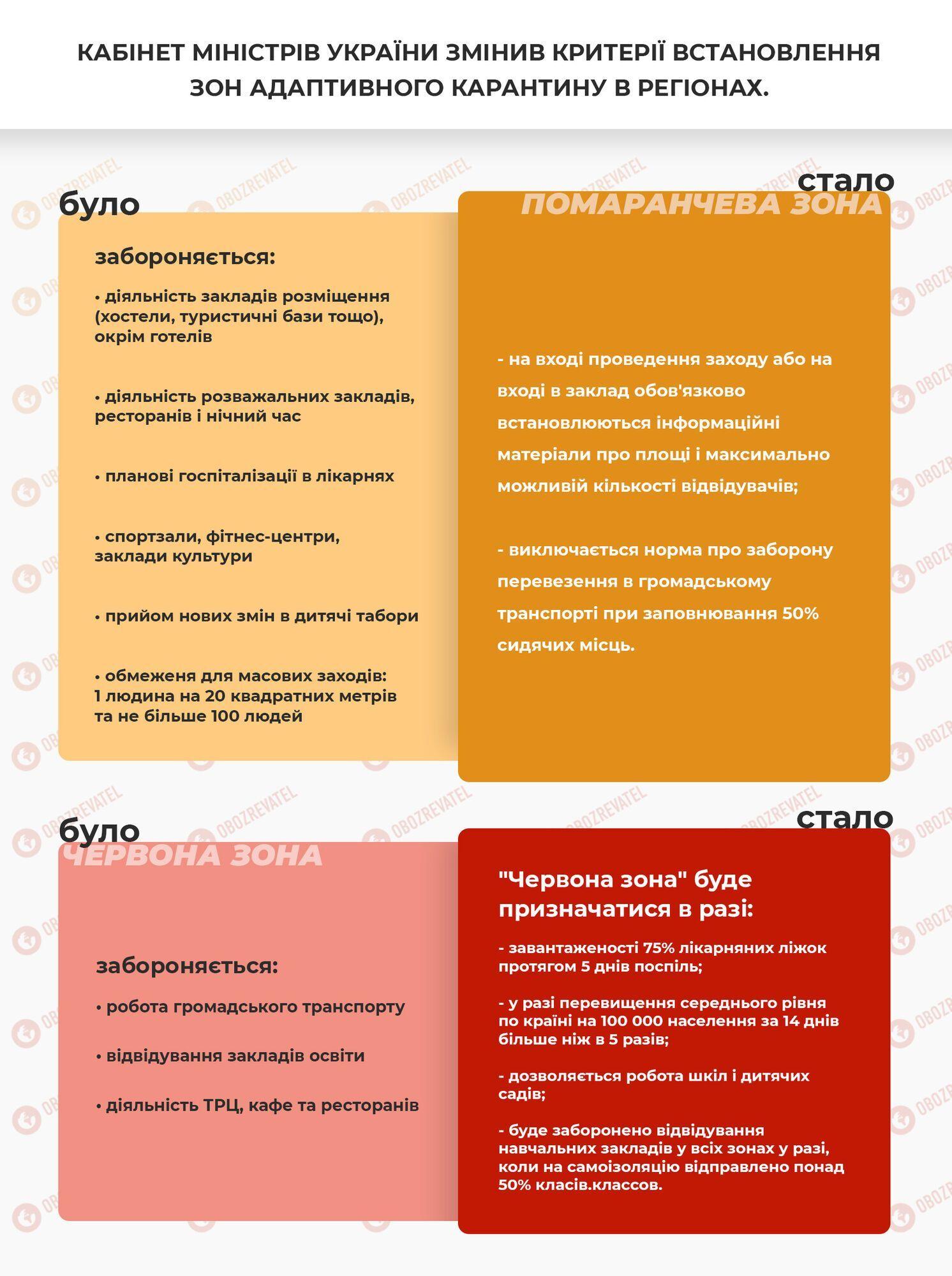 Критерії для карантинних зон в Україні.