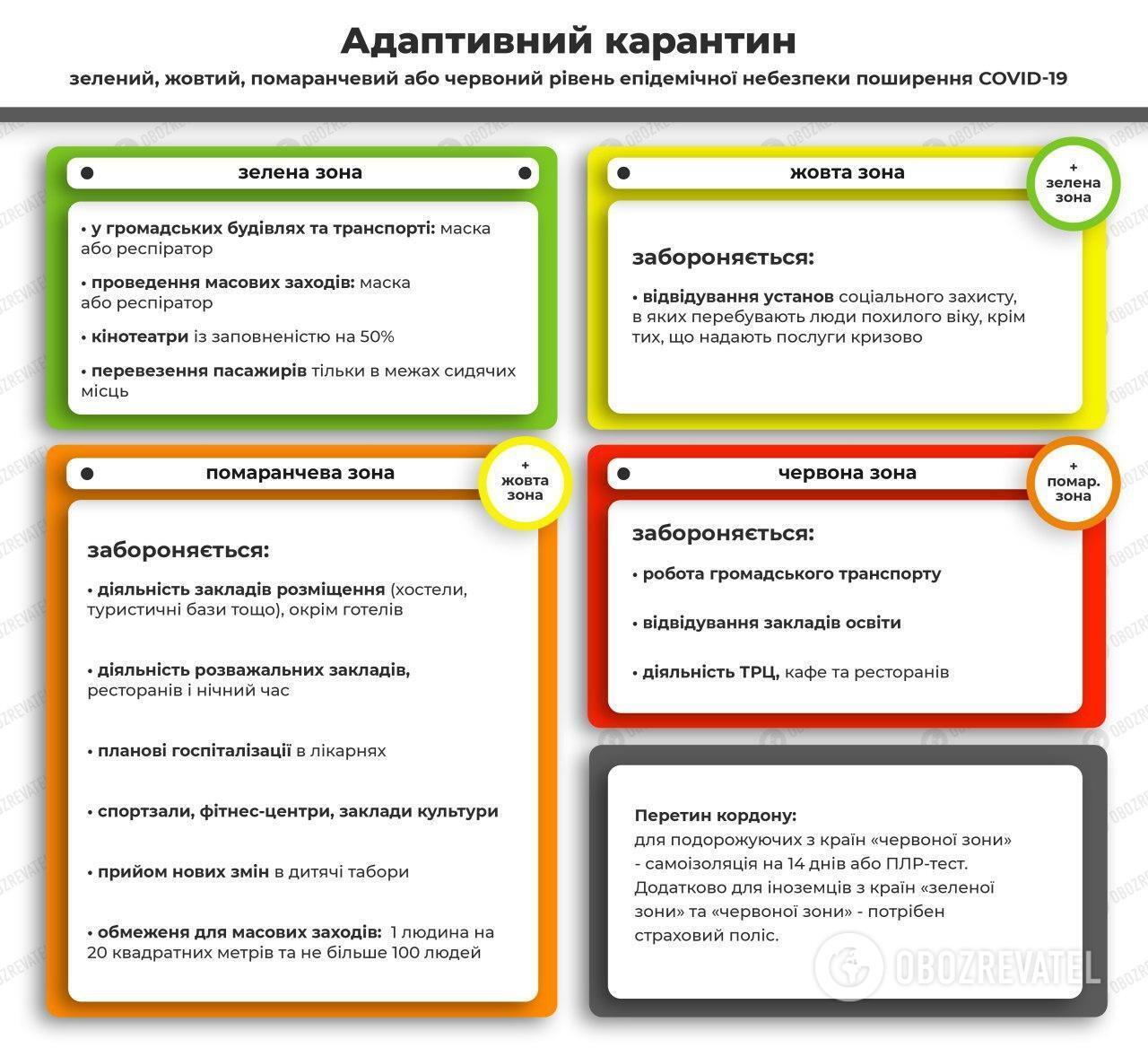 Правила адаптивного карантину в Україні.