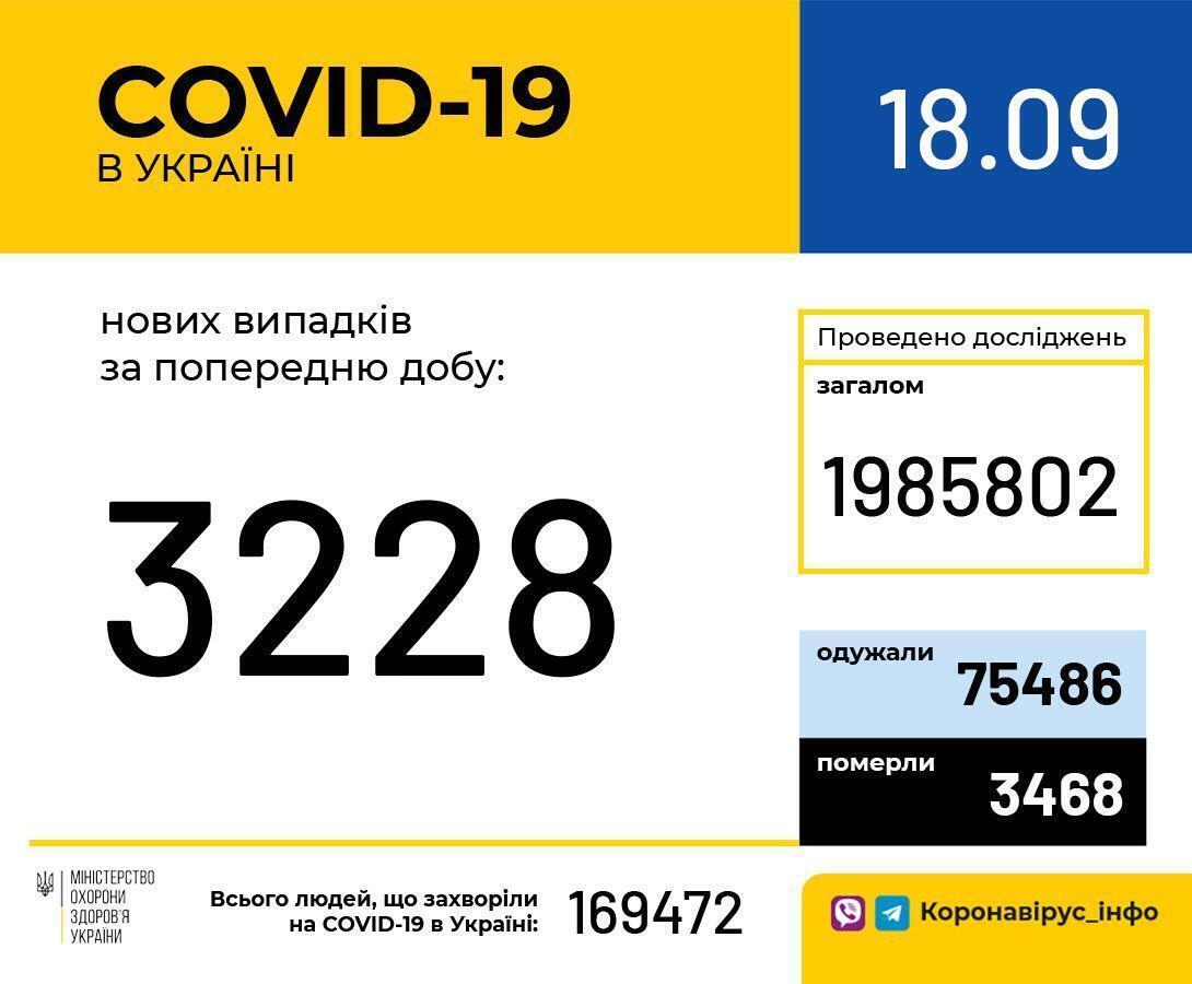 Кількість заражених в Україні.
