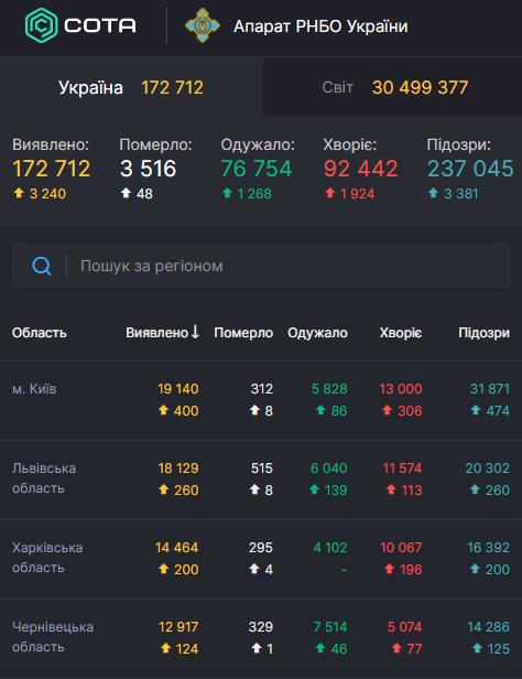 В Украине снова более трех тысяч новых зараженных COVID-19 за сутки: статистика Минздрава 19 сентября