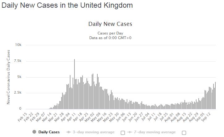 Динамика новых случаев, выявленных за сутки.