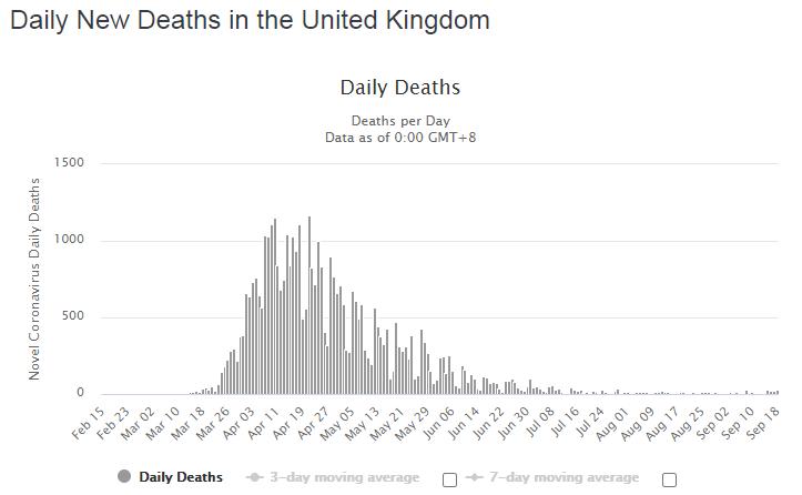 Динамика летальных случаев в Британии.