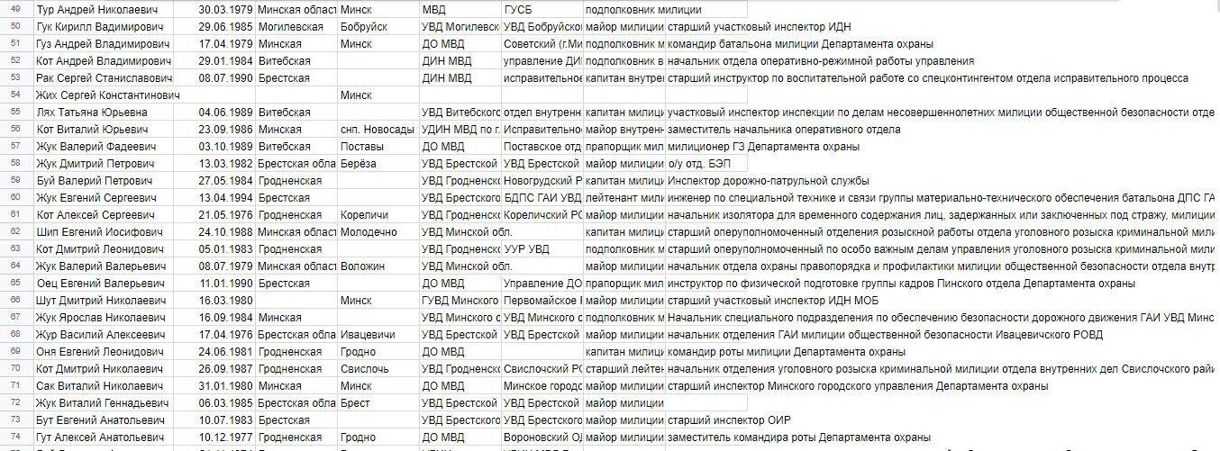 Фрагмент списка Nexta