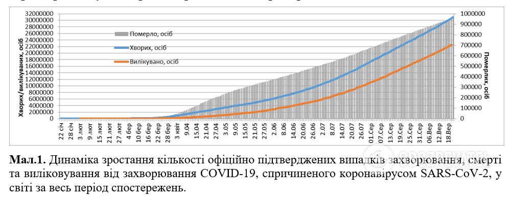 Динамика роста официально подтвержденных случаев заболевания, смерти и излечения от заболевания COVID-19.