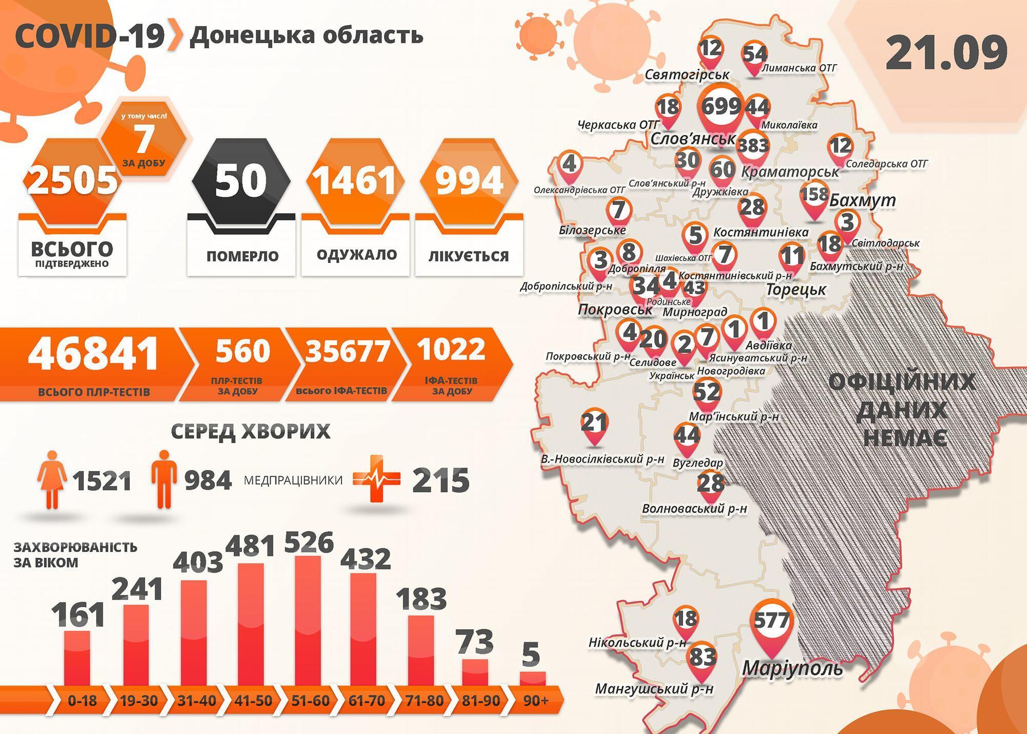 Ситуація по захворюваності на коронавірус в Донецькій області.