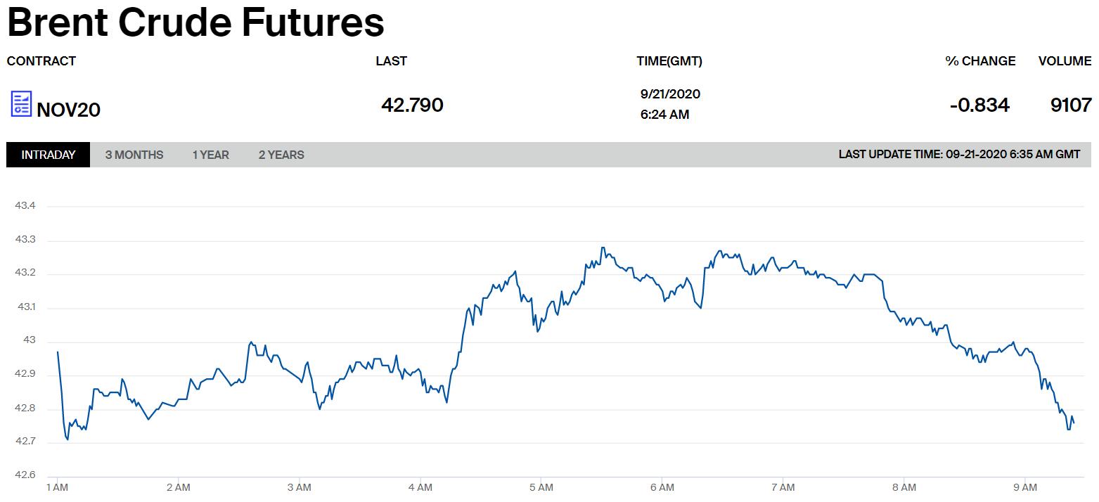 Ціни на нафту марки Brent