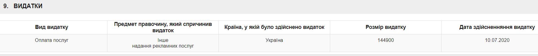 Трати Тищенка на рекламу.