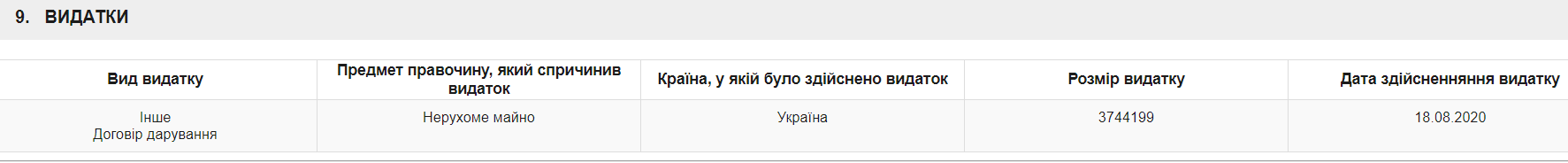 Тищенко подарував нерухомість.