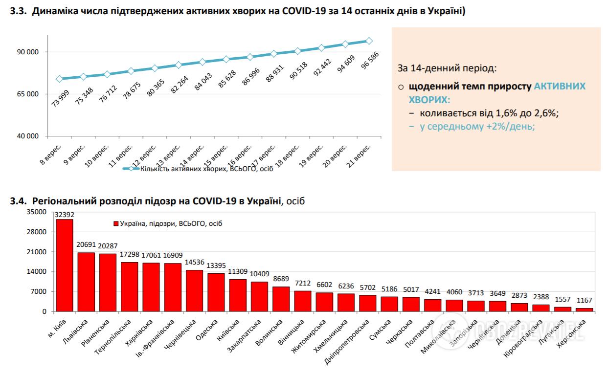 Динаміка числа підтверджених активних хворих на COVID-19 за 14 останніх днів.