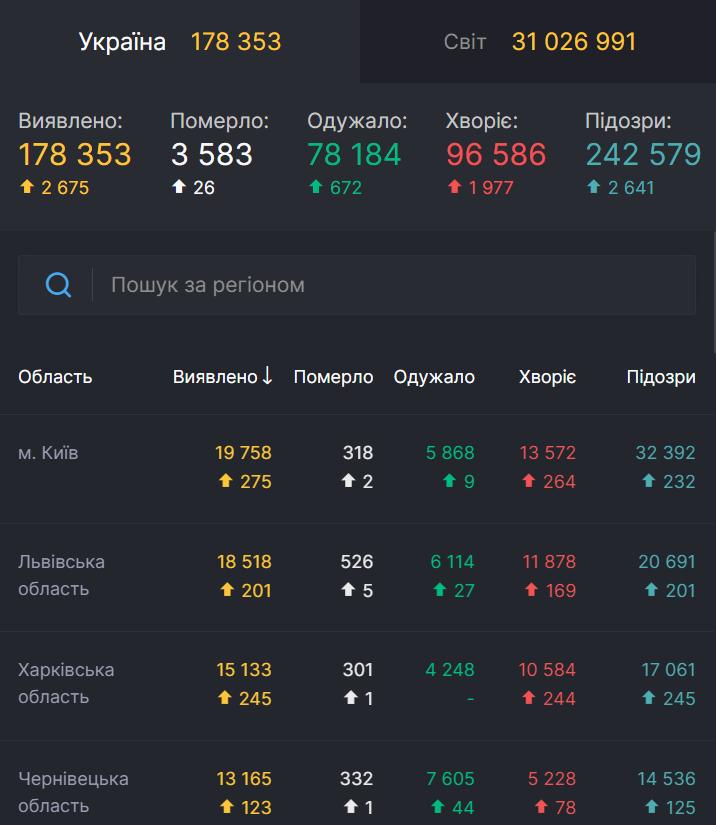 Статистика по коронавирусу в Украине.