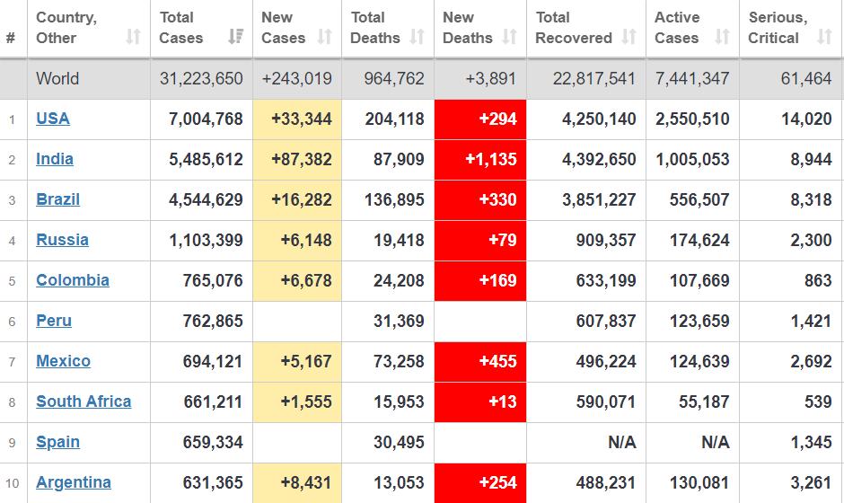 Рейтинг стран по зараженным коронавирусом.