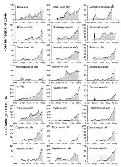 Динаміка зростання епідемії коронавірусу в Україні
