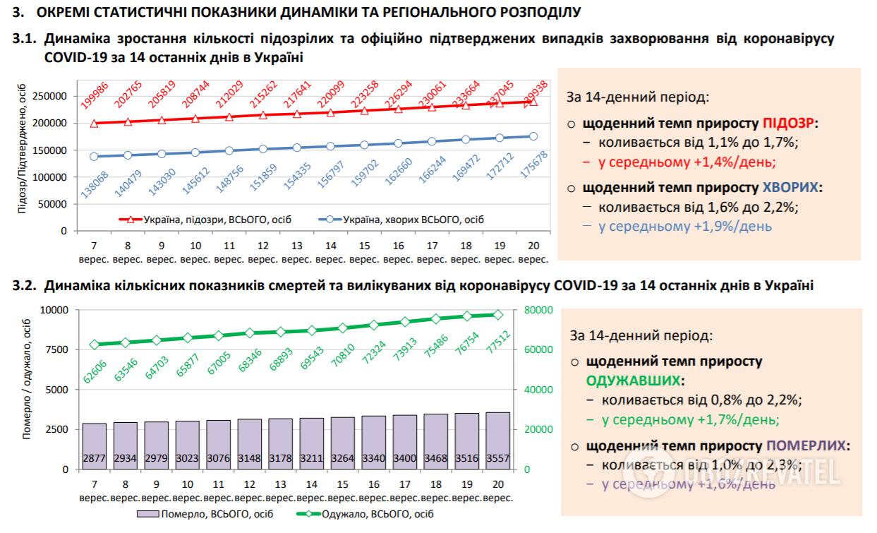 Динамика роста подозрительных и официально подтвержденных случаев заболевания.
