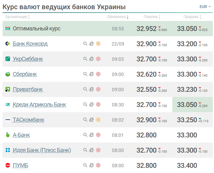 Официальные курсы валют банков Мытищ на сегодня