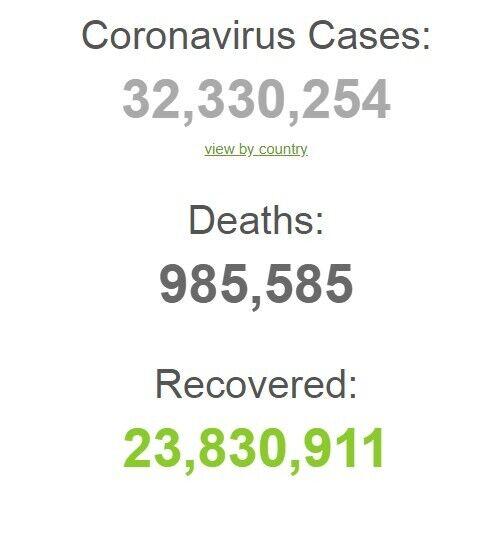 Коронавірусом заразилися понад 32 млн.