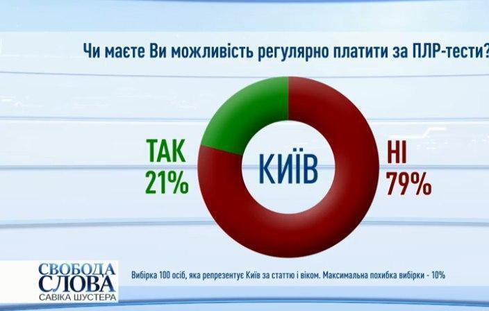 Большинство украинцев не могут регулярно оплачивать ПЦР-тесты.