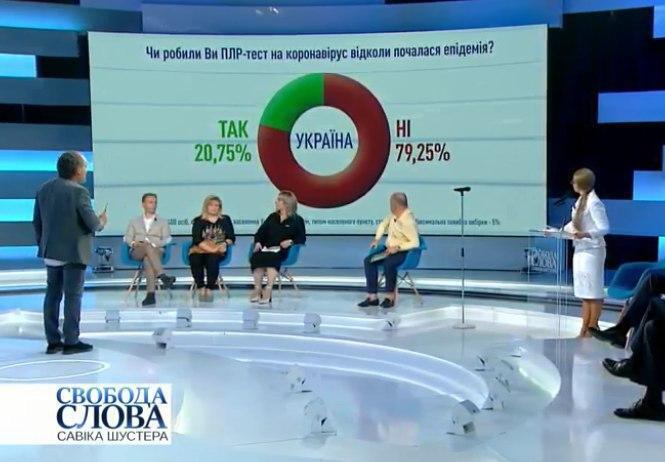 Большинство украинцев не делали ПЦР-тесты за время эпидемии коронавируса.