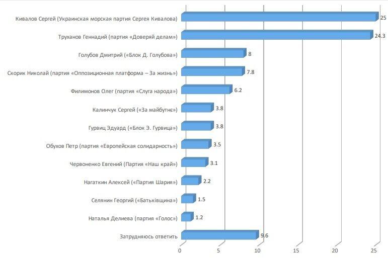 Кивалов уверенно выходит на первое место в мэрской гонке в Одессе – социологическое исследование