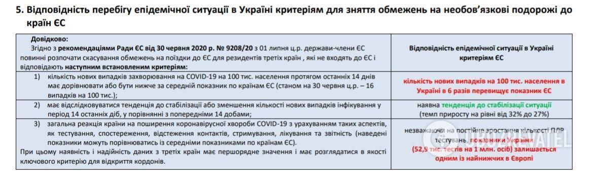 Відповідність перебігу ситуації з COVID-19 в Україні критеріям для зняття обмежень на необов'язкові подорожі до країн ЄС