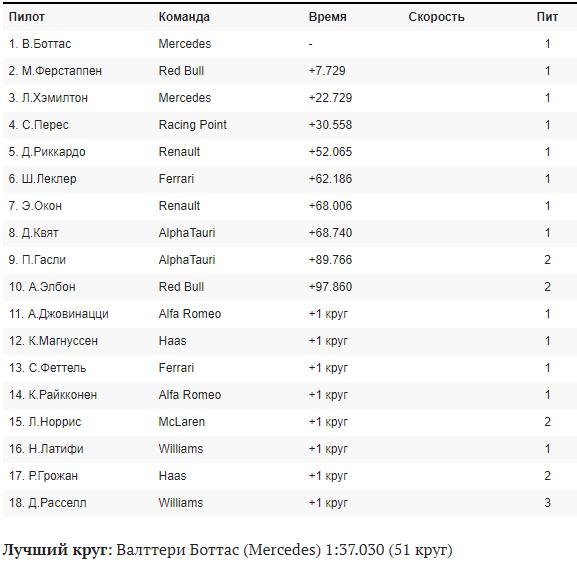 Результаты Гран-при Сочи