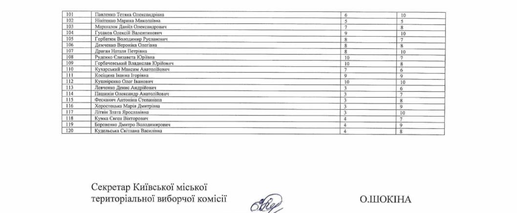 Списки №3