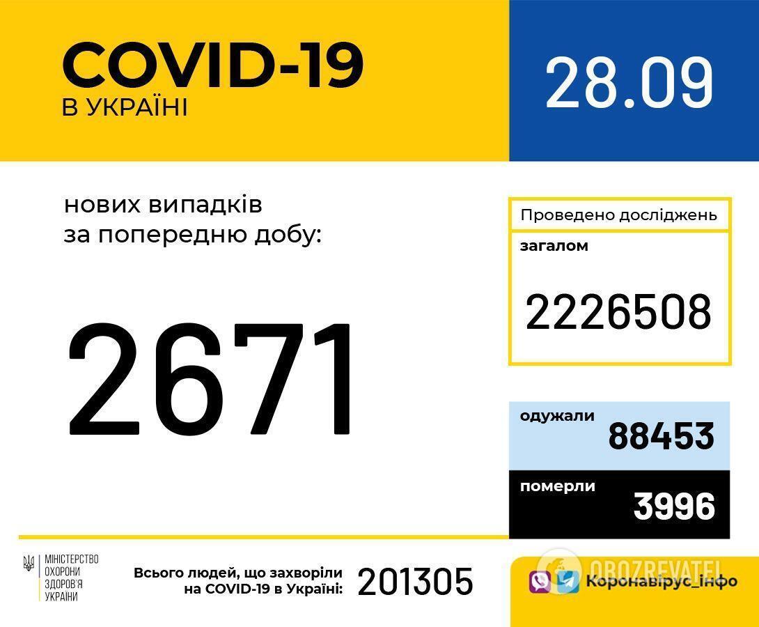 Данные по коронавирусу в Украине на 28 сентября.