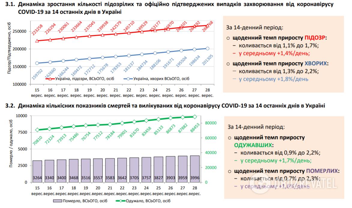 Отдельные статистические показатели динамики и регионального распределения по COVID-19 в Украине