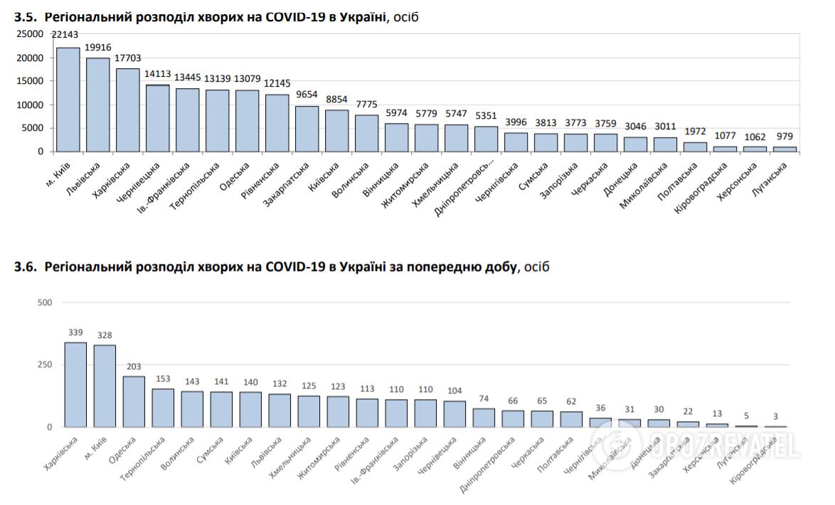 Региональное распределение больных COVID-19 в Украине, в том числе за предыдущие сутки