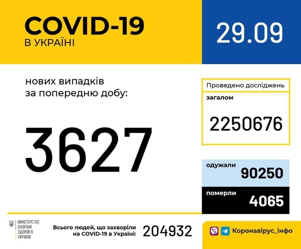 На коронавірус в Україні захворіли понад 3,5 тисячі за добу: статистика МОЗ на 29 вересня