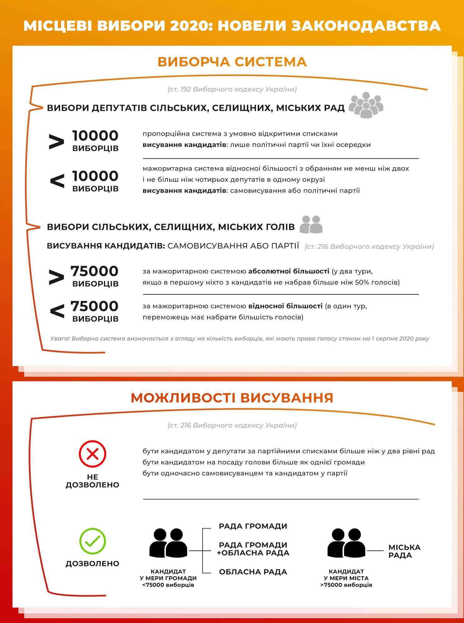 Местные выборы 2020 в Украине: кого и когда будем выбирать и в чем уникальность