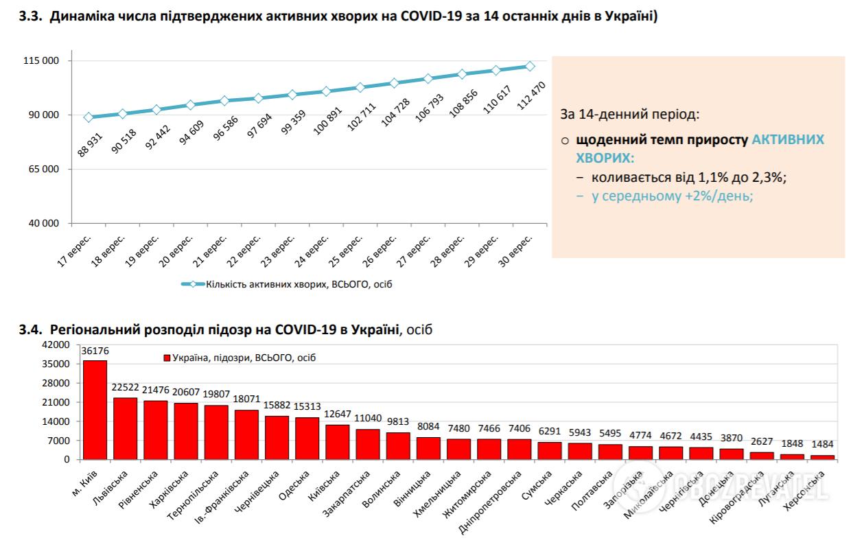 Динамика числа подтвержденных активных больных COVID-19.