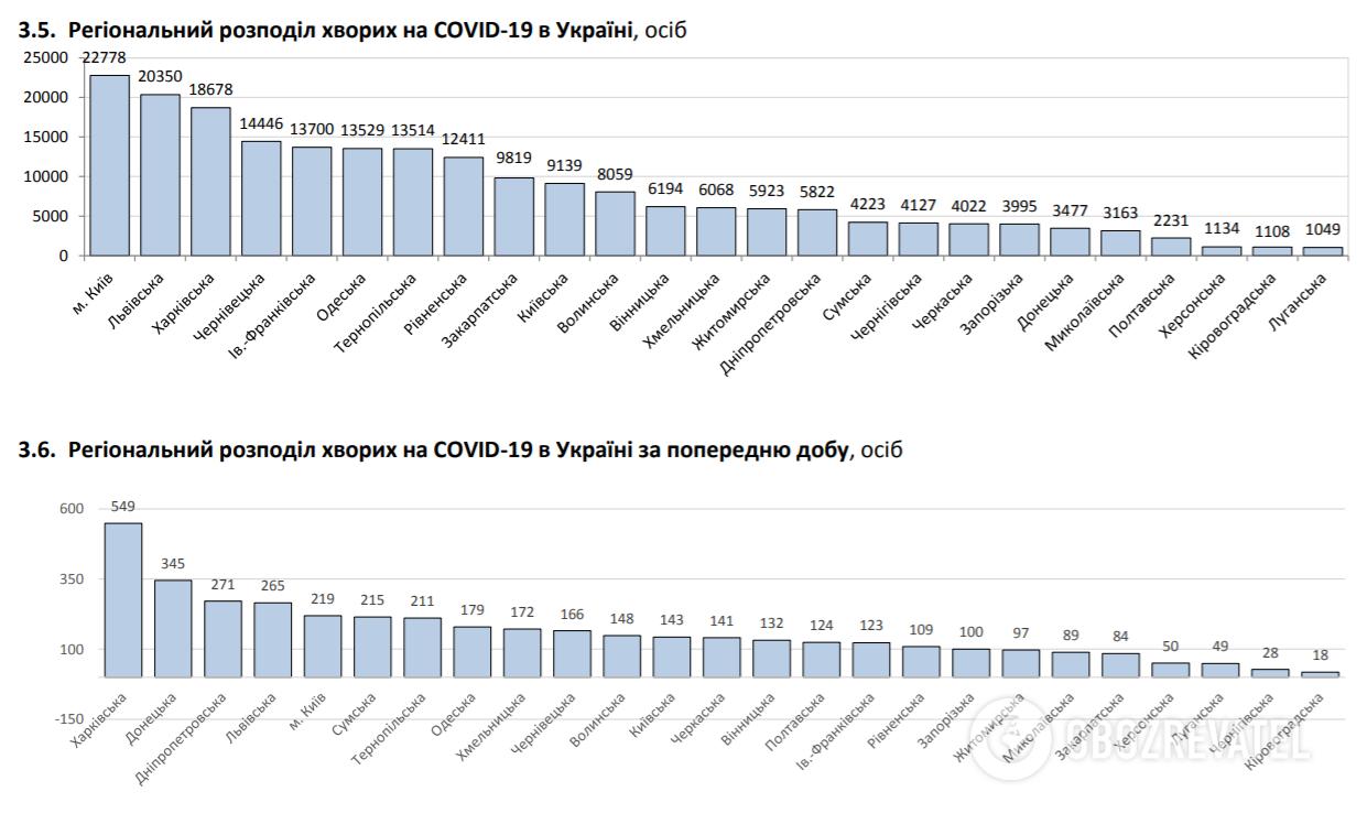 Региональное распределение больных COVID-19 в Украине.