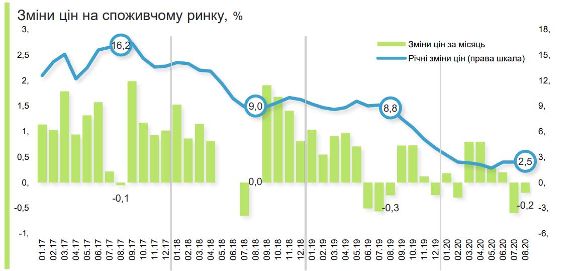 Сейчас ценовая динамика находится в прогнозируемом тренде