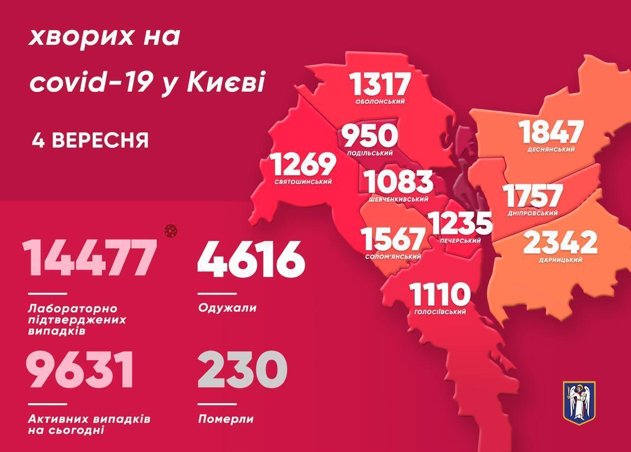 Больше всего случаев СOVID-19 за минувшие сутки обнаружили в Дарницком и Днепровском районах Киева.